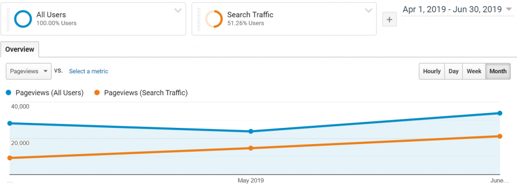 Overall traffic vs. search traffic
