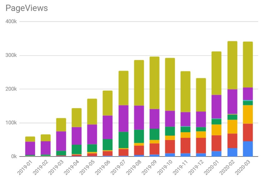 Total pageviews March 2020