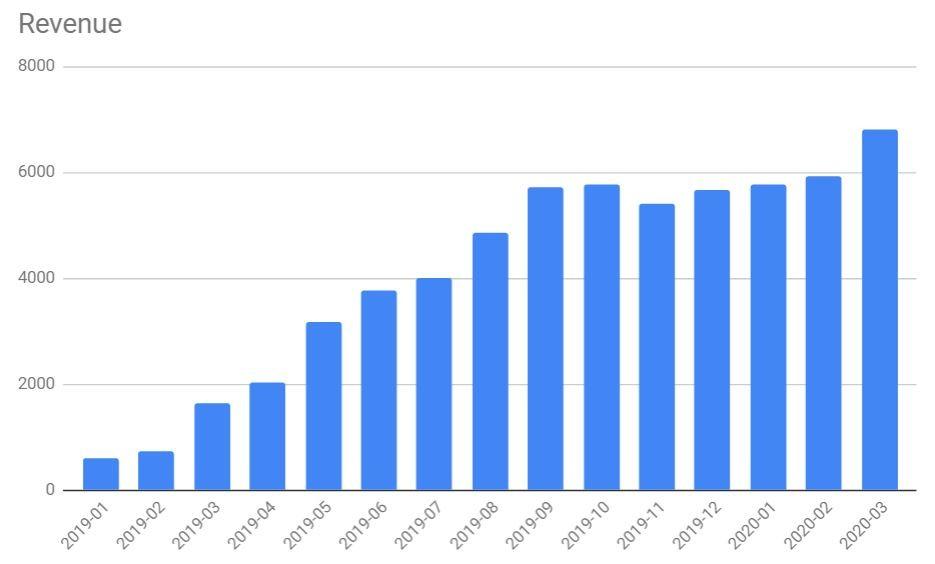 Total revenue March 2020