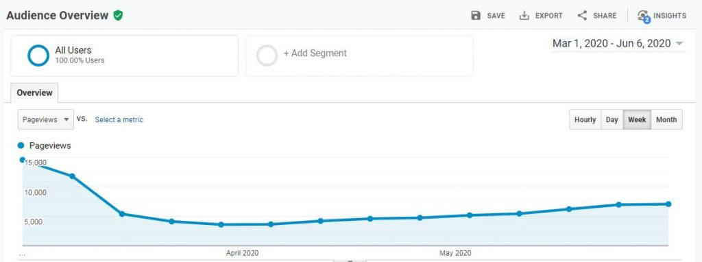 Traffic stats for travel blog