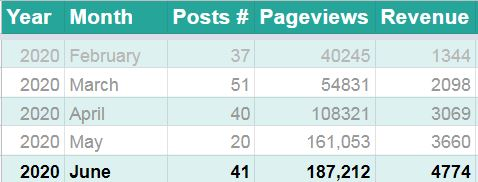 Blog 3 stats