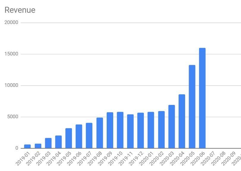 Revenue stats