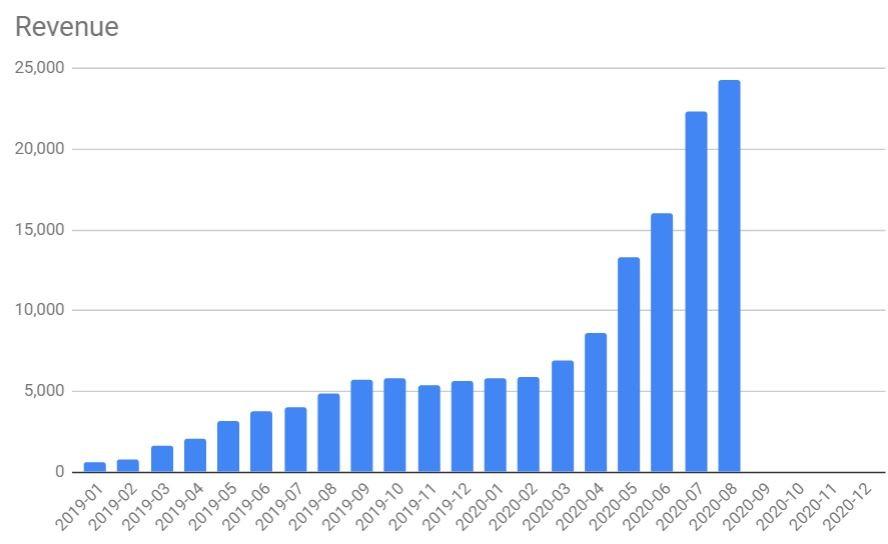 August 2020 revenue