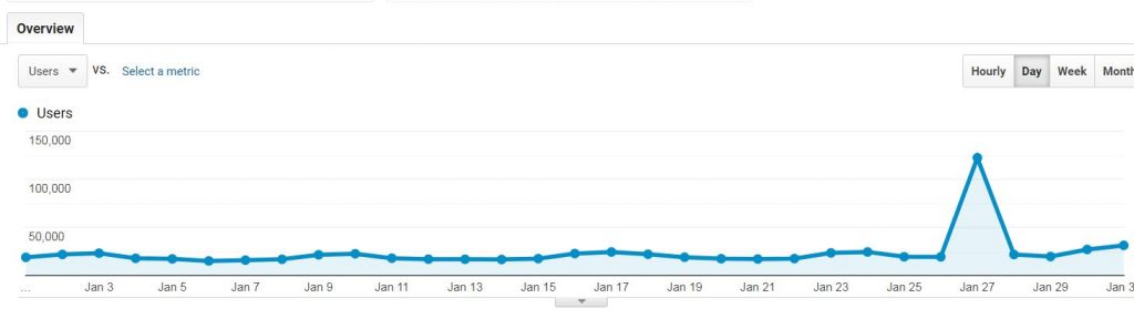 This chart shows the effect of oogle Discover