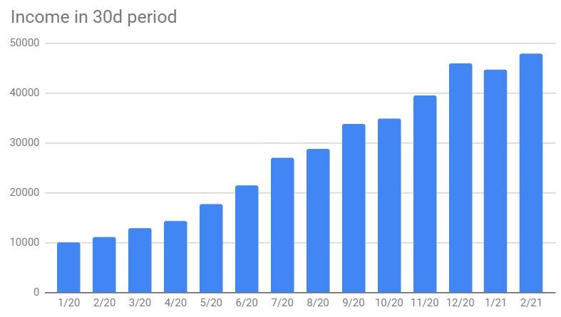 Revenue chart by 30-day increments